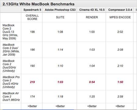 benchmarksmacbookwh