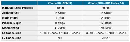 iphone_3g_s_specs