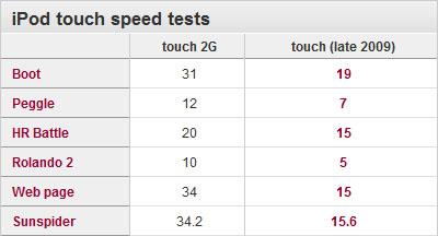 speedresultipodt3g
