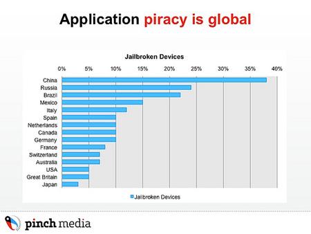 piracyrate