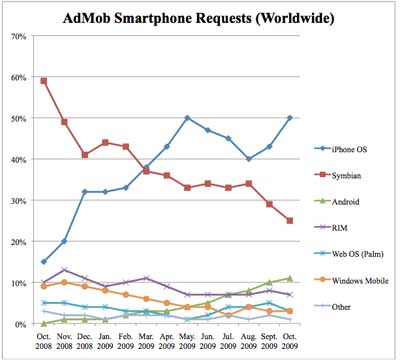 smartphoneswars