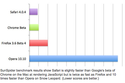 browser speed graph