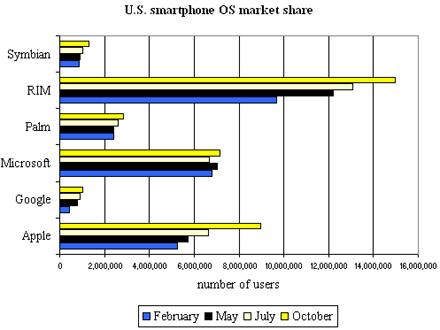 comscore-chart-october-2009