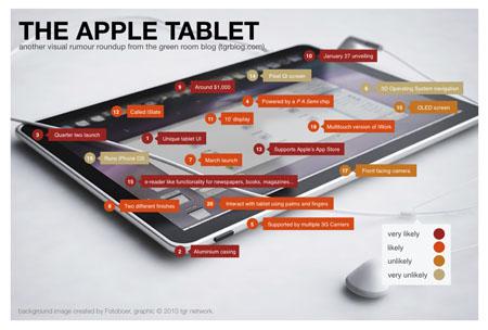 Todos los rumores que rodean a la Tablet de Apple en una imagen 3