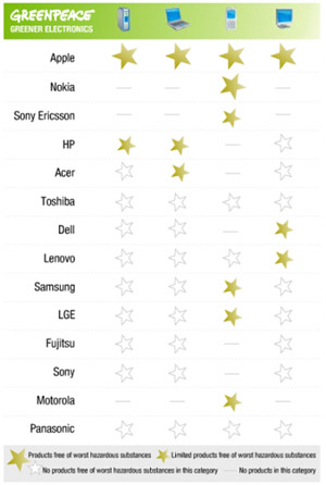 Apple es la marca de electrónica de consumo más ecológica según GreenPeace 3
