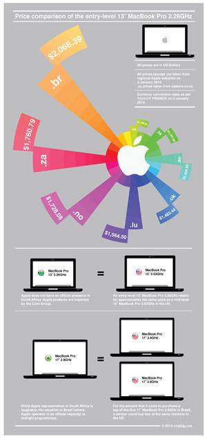 La diferencia de precios de las MacBook alrededor del mundo 3