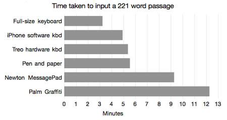 El teclado virtual del iPhone resultó ser un método extremadamente eficiente para la introducción de datos 3