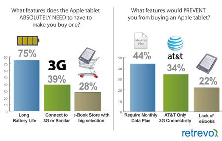 El precio ideal de la Tablet sería de $700 Dólares 3
