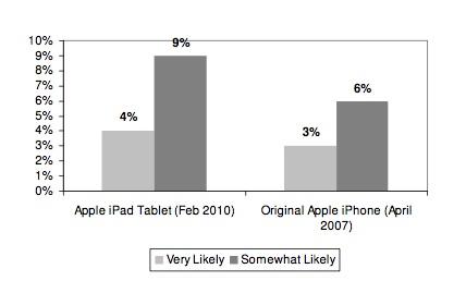 La demanda inicial del iPad superaría a la que tuvo el iPhone 3