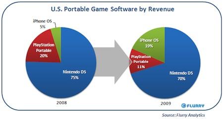 Los videojuegos en el software iPhone ya quitan cuota de mercado a PSP y Nintendo DS 5
