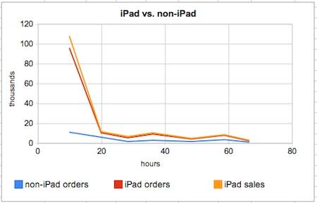 Las reservas del iPad caen en picado, pero la demanda no se detiene 3