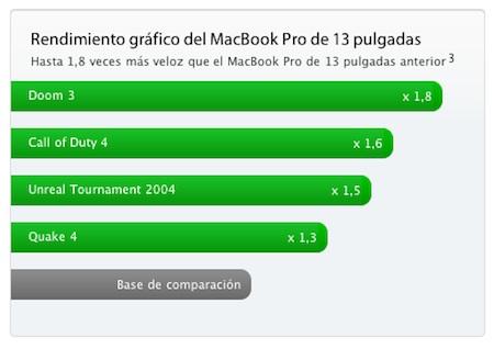 Nvidia asegura que la GPU GeForce 320M fué creada específicamente para el MacBook Pro de 13 pulgadas 3