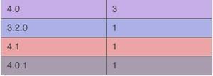Aparecen 3 versiones diferentes del iPhone OS 4 3