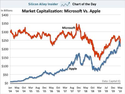 Apple ahora vale más que Microsoft 6