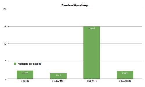 La conectividad del iPad 3G tiene sus más, sus menos, y sus curiosidades 15