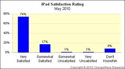 El iPad logra un alto porcentaje de satisfacción entre sus propietarios 3