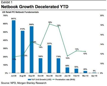 El iPad está destruyendo el mercado de los netbooks 3