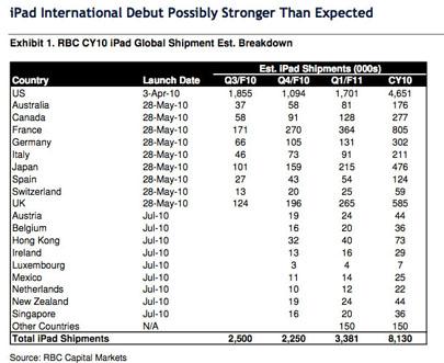 Apple espera vender más de 700 mil unidades del iPad en el mercado internacional 3