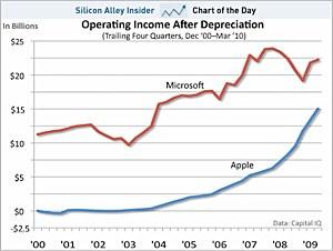 Los ingresos de Apple siguen creciendo, están a punto de igualar a los de Microsoft 3