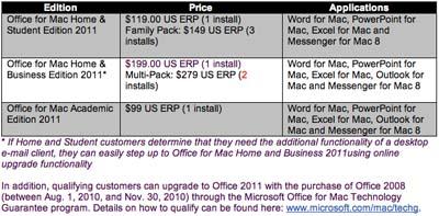 Ya se conoce el precio y disponibilidad de Office 2011 para Mac 3