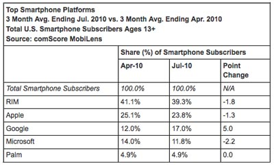 El iPhone pierde el 1.3% de la cuota de mercado en Estados Unidos, Android repunta un 5% 3