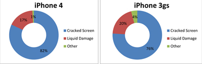 El iPhone 4 es más susceptible a los daños físicos que sus predecesores 3