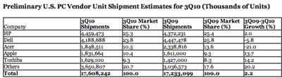 La cuota de mercado de los ordenadores Mac sobrepasa el 10% en Estados Unidos 3