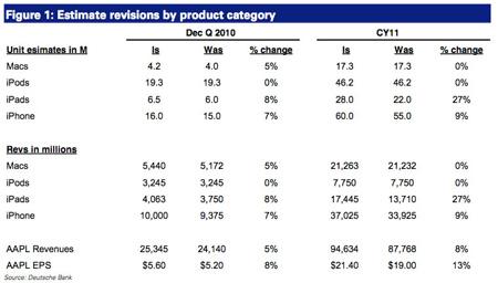 Las expectativas de ventas de Apple, mejores de lo que se esperaba 3