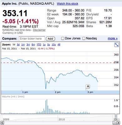 Las acciones de Apple sufren caída gracias a un rumor que asegura que Steve Jobs está en el hospital 3