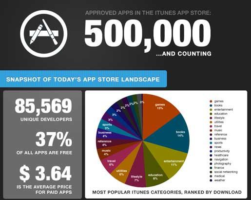 La App Store podría haber llegado a las 500,000 aplicaciones 3