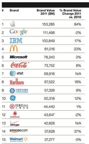 Apple se convierte en la marca más valiosa del mundo 3