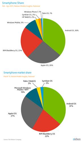 La cuota de mercado de Android deja de aumentar según un estudio de mercado 3