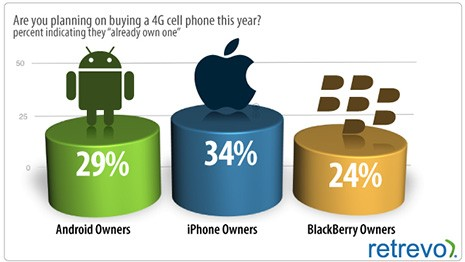 El 33% de los propietarios de un iPhone creen que tienen conexión 4G 3