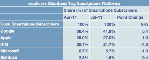 El iOS continúa ganando couta de mercado en el mercado de smartphones de Estados Unidos al llegar a 27% 3