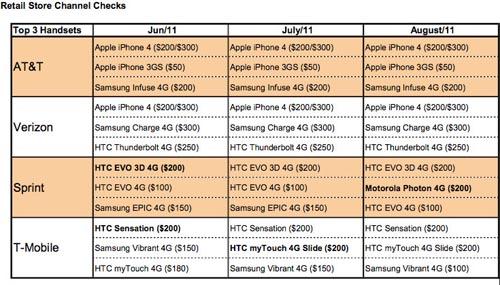 El iPhone 4 sigue siendo el smartphone mejor vendido en Estados Unidos 3