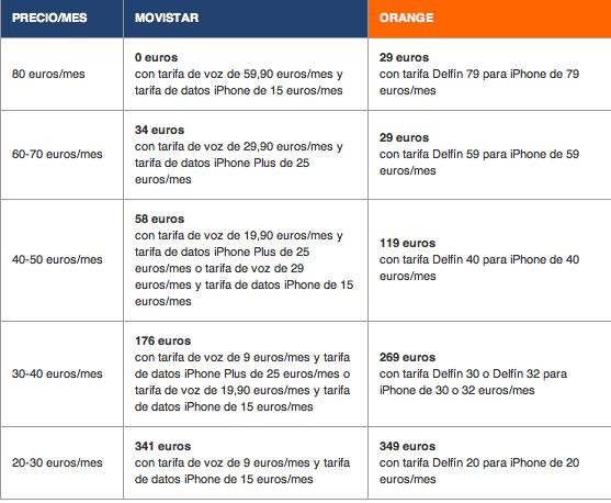 Comparativa del precio de iPhone en Movistar y Orange 6