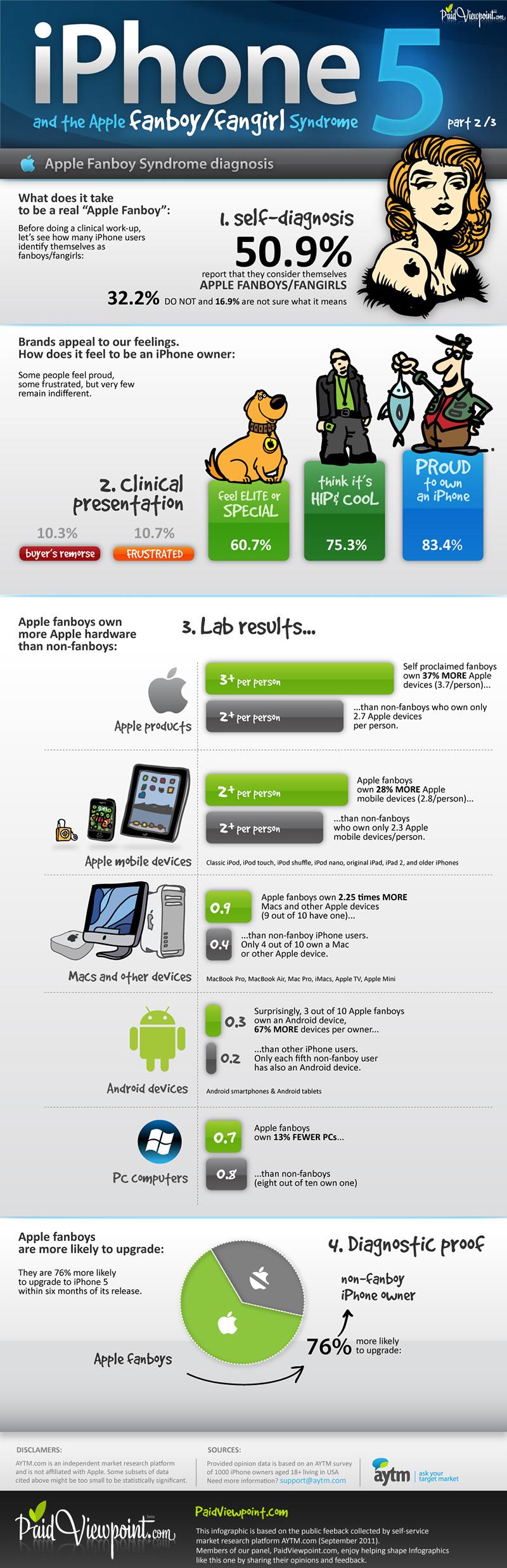 ¿Eres un fanboy de Apple? 3