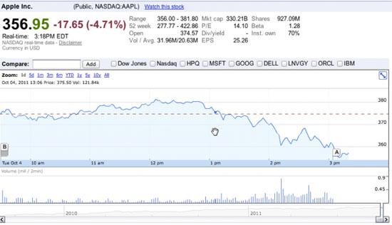El mercado financiero no reaccionó del todo bien al lanzamiento del iPhone 4S 5