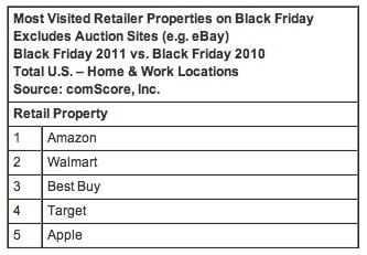 La Apple Store en línea se convirtió en la quinta tienda más visitada durante el Black Friday 3