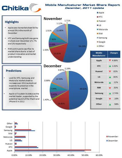 Cuota de mercado del iPhone decrece 5% durante Diciembre 3