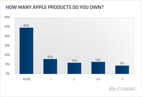51% de los hogares norteamericanos poseen un producto de Apple 3