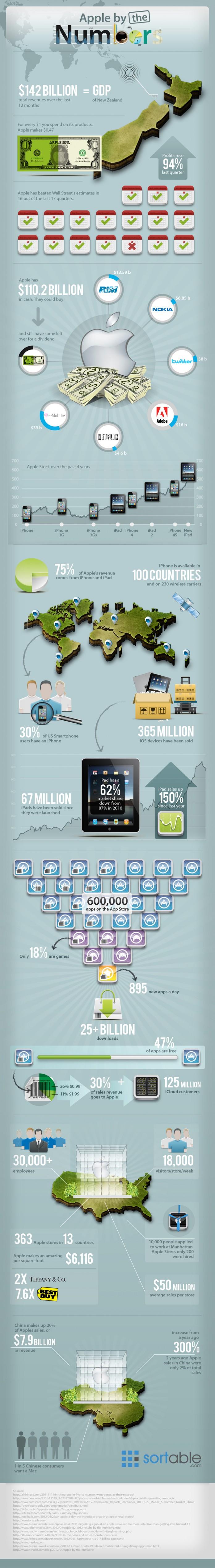 Los números detrás de Apple 5