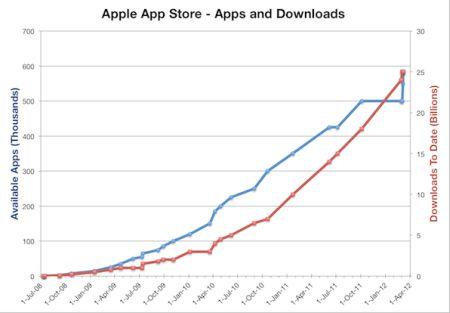 4 años de la App Store: echamos un vistazo a su crecimiento 5