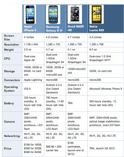 comparativa iPhone 5