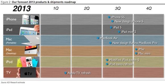 lanzamientos Apple 2013