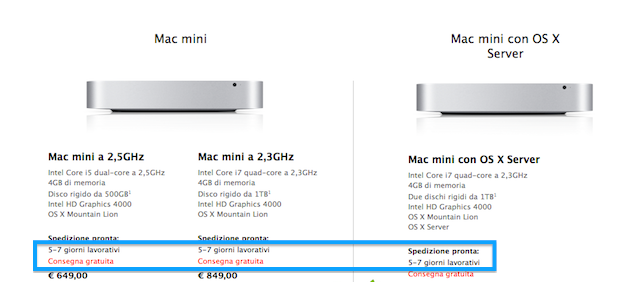 retraso Mac Mini