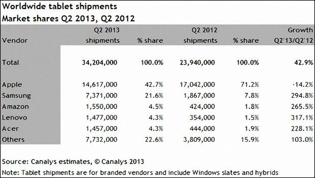 mercado iPad