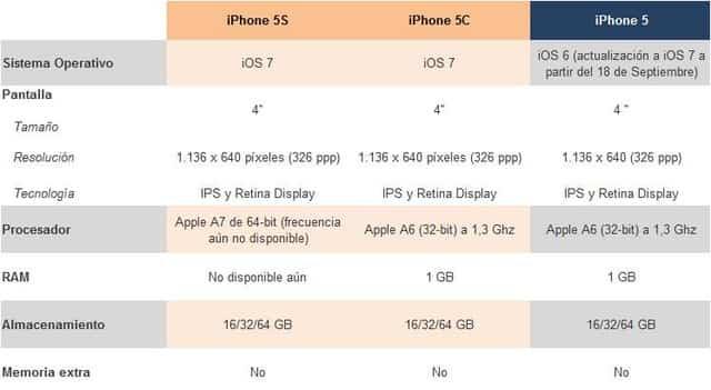 comparativa iPhone 5s