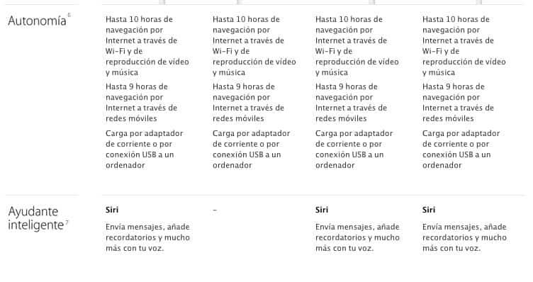 comparativa iPad 3
