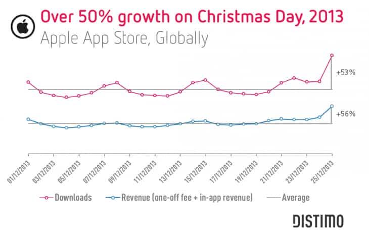 App Store Navidad 2